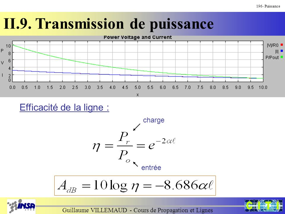Guillaume VILLEMAUD - Cours de Propagation et Lignes 196- Puissance II.9. Transmission de puissance Efficacité de la ligne : charge entrée