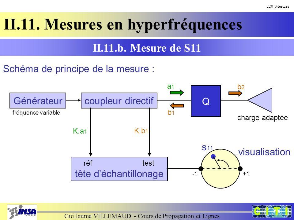 Guillaume VILLEMAUD - Cours de Propagation et Lignes 220- Mesures II.11. Mesures en hyperfréquences Schéma de principe de la mesure : II.11.b. Mesure