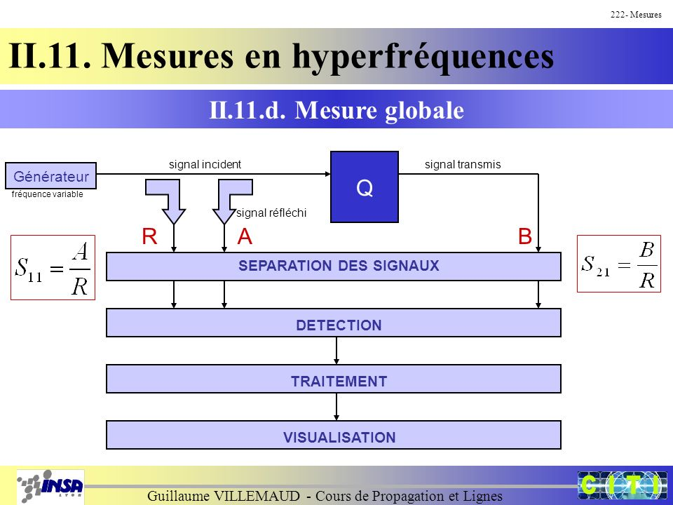 Guillaume VILLEMAUD - Cours de Propagation et Lignes 222- Mesures II.11. Mesures en hyperfréquences Générateur Q fréquence variable signal incidentsig