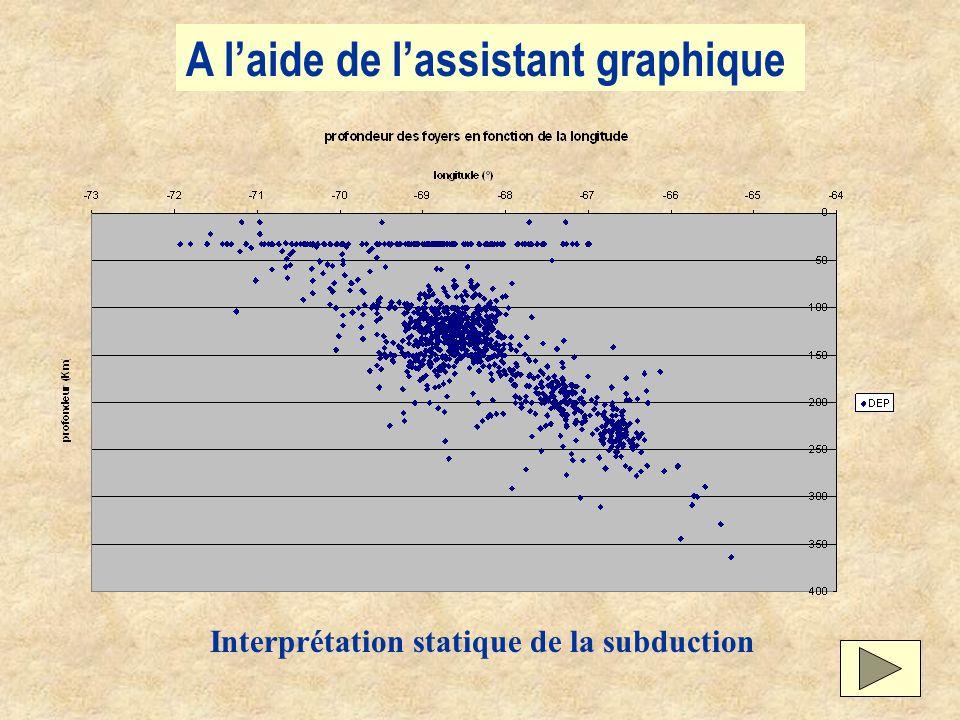 A laide de lassistant graphique Interprétation statique de la subduction