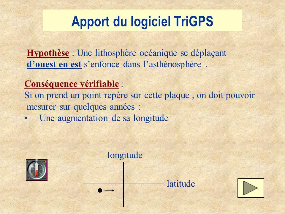 Apport du logiciel TriGPS Hypothèse : Une lithosphère océanique se déplaçant douest en est senfonce dans lasthénosphère. Conséquence vérifiable : Si o