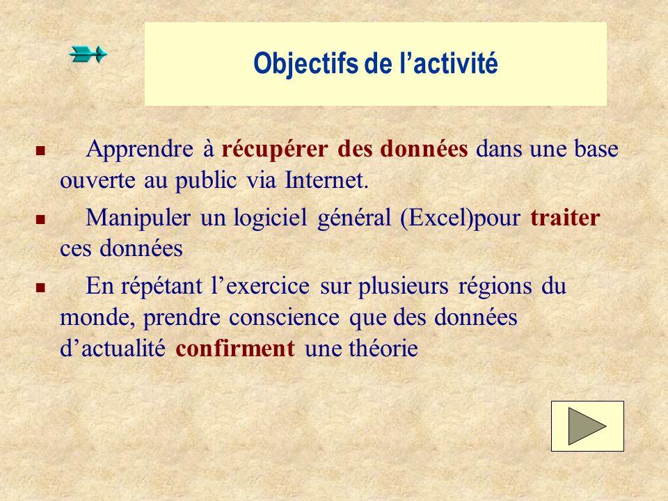 Objectifs de lactivité Apprendre à récupérer des données dans une base ouverte au public via Internet. Manipuler un logiciel général (Excel)pour trait