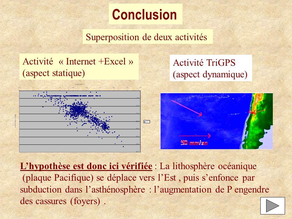 Conclusion Superposition de deux activités Activité « Internet +Excel » (aspect statique) Activité TriGPS (aspect dynamique) Lhypothèse est donc ici v