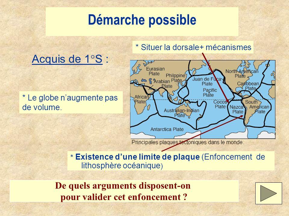 Démarche possible * Existence dune limite de plaque (Enfoncement de lithosphère océanique ) * Situer la dorsale+ mécanismes * Le globe naugmente pas d