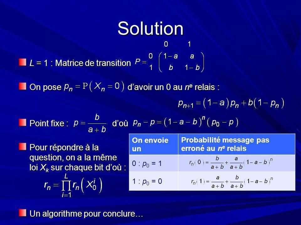 Solution L = 1 : Matrice de transition On pose davoir un 0 au n e relais : Point fixe : doù Pour répondre à la question, on a la même loi X k sur chaque bit doù : Un algorithme pour conclure… On envoie un Probabilité message pas erroné au n e relais 0 : p 0 = 1 1 : p 0 = 0