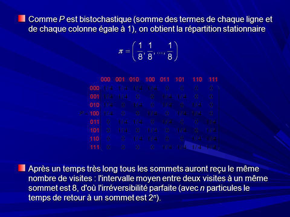 Comme P est bistochastique (somme des termes de chaque ligne et de chaque colonne égale à 1), on obtient la répartition stationnaire Après un temps très long tous les sommets auront reçu le même nombre de visites : l intervalle moyen entre deux visites à un même sommet est 8, d où l irréversibilité parfaite (avec n particules le temps de retour à un sommet est 2 n ).