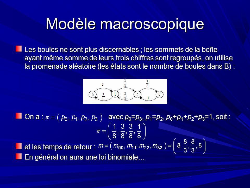 Modèle macroscopique Les boules ne sont plus discernables ; les sommets de la boîte ayant même somme de leurs trois chiffres sont regroupés, on utilise la promenade aléatoire (les états sont le nombre de boules dans B) : On a : avec p 0 =p 3, p 1 =p 2, p 0 +p 1 +p 2 +p 3 =1, soit : et les temps de retour : En général on aura une loi binomiale…
