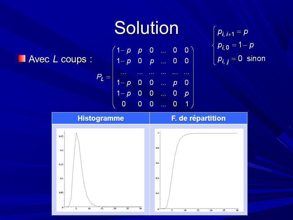 Solution Avec L coups : HistogrammeF. de répartition