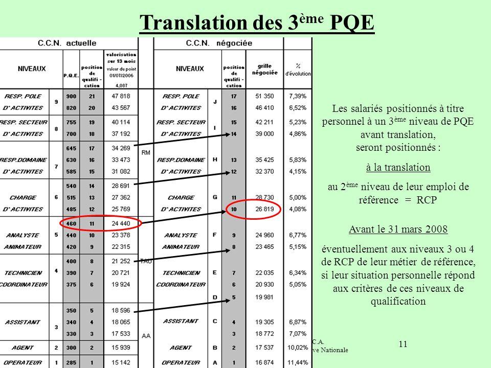 Commission nationale de négociation F.N.C.A. Synthèse SNECA janvier 2008 Convention Collective Nationale 11 Translation des 3 ème PQE Les salariés pos