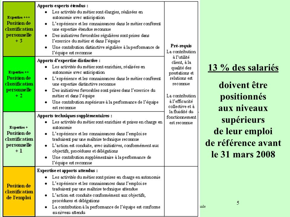 Commission nationale de négociation F.N.C.A. Synthèse SNECA janvier 2008 Convention Collective Nationale 5 13 % des salariés doivent être positionnés
