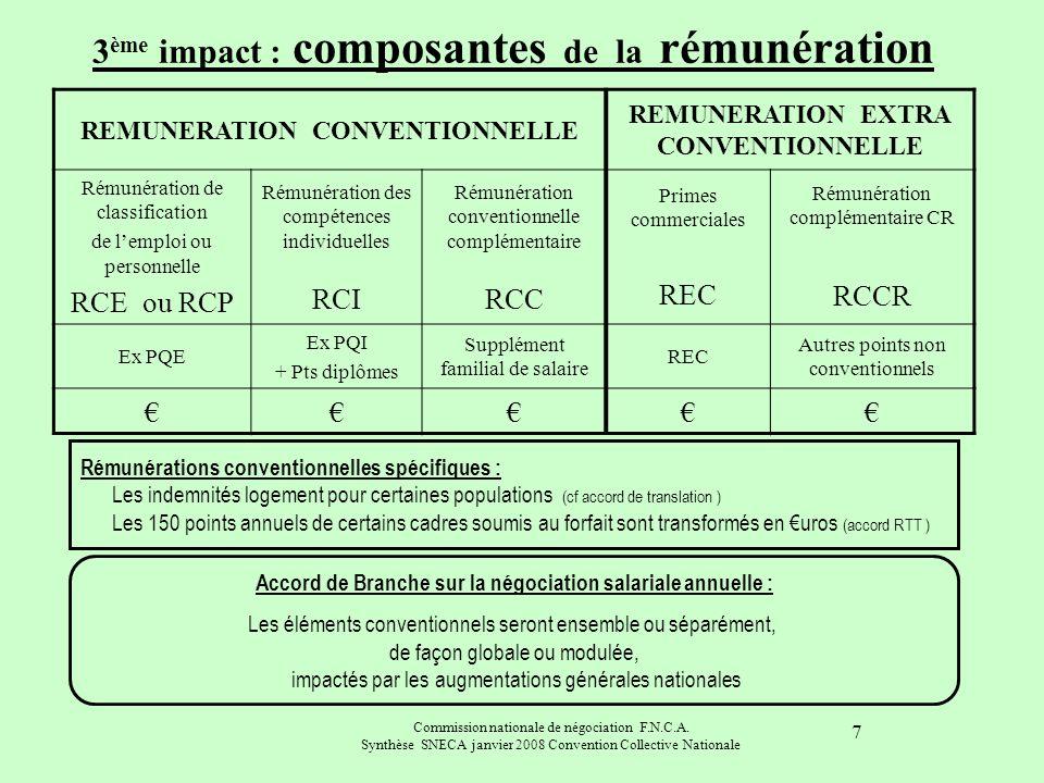 Commission nationale de négociation F.N.C.A. Synthèse SNECA janvier 2008 Convention Collective Nationale 7 3 ème impact : composantes de la rémunérati