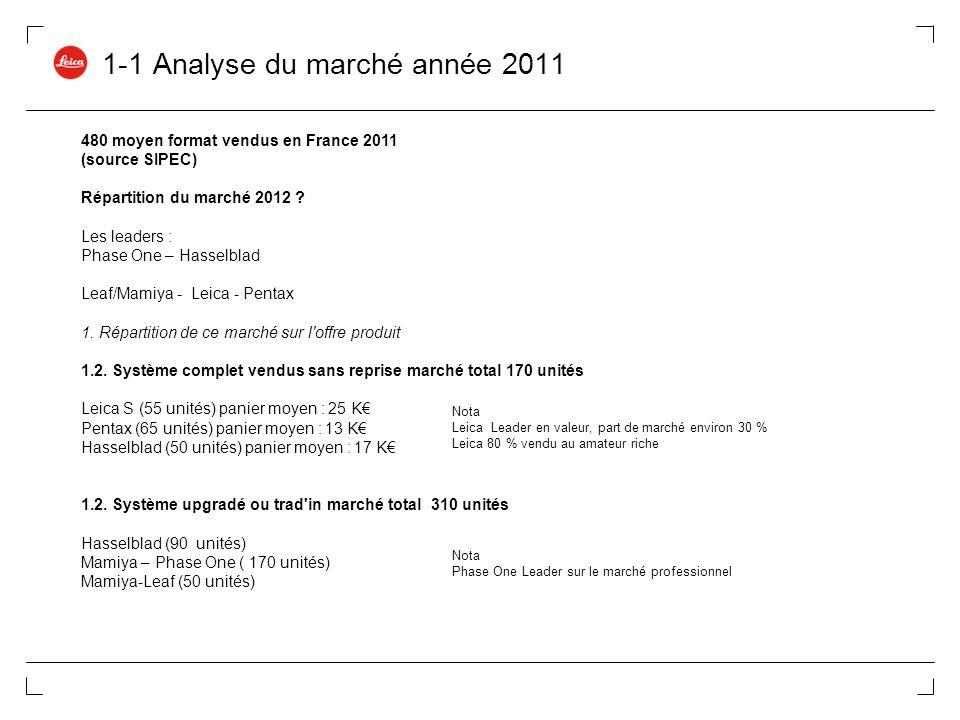 1-1 Analyse du marché année 2011 Central Shutter 480 moyen format vendus en France 2011 (source SIPEC) Répartition du marché 2012 ? Les leaders : Phas