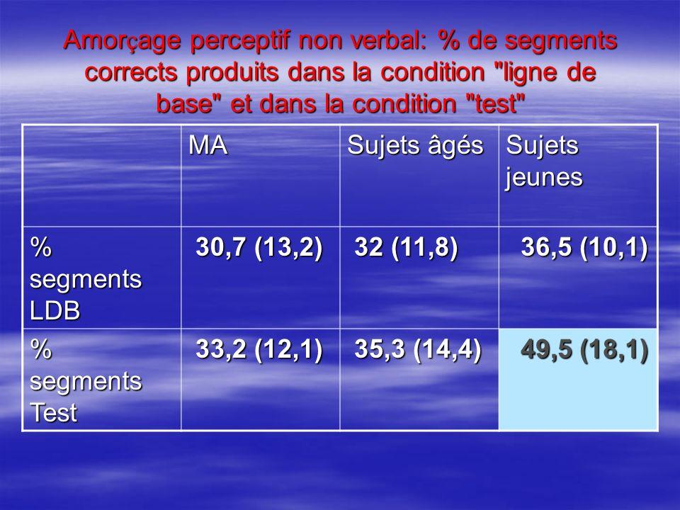 Amor ç age perceptif non verbal: % de segments corrects produits dans la condition