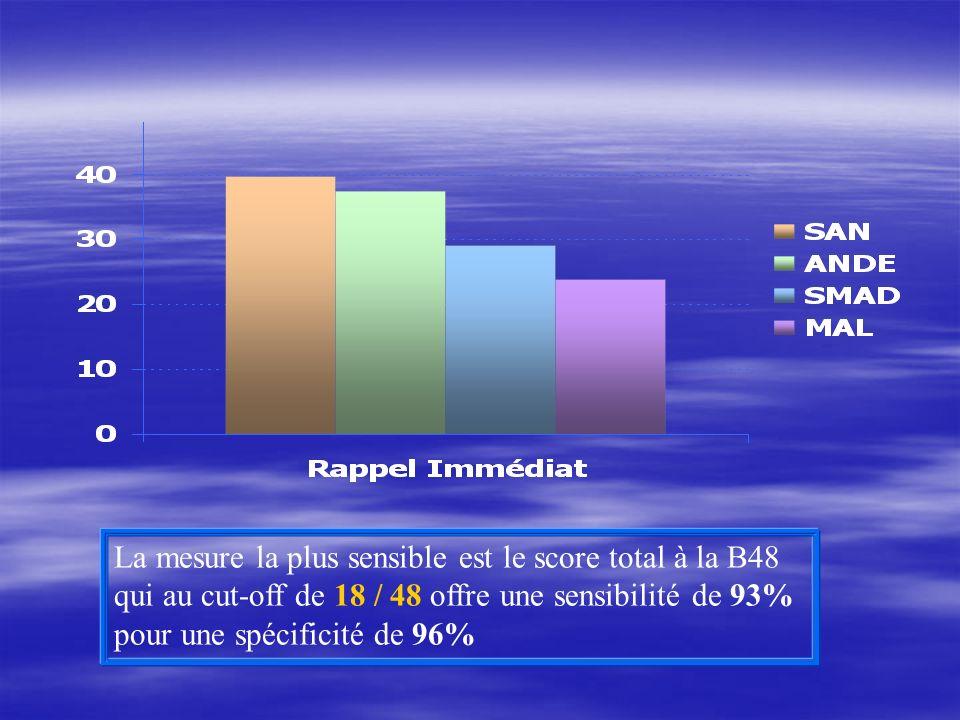 La mesure la plus sensible est le score total à la B48 qui au cut-off de 18 / 48 offre une sensibilité de 93% pour une spécificité de 96%