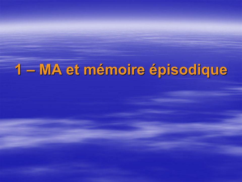 Apprentissage de procédures et MA: Poursuite dune cible en mouvement 1ère étude MA: Eslinger et Damasio 1986 3 sessions de 5 essais + 1 essai après 20 mn 3 sessions de 5 essais + 1 essai après 20 mn Durée de chaque essai: 20 sec.