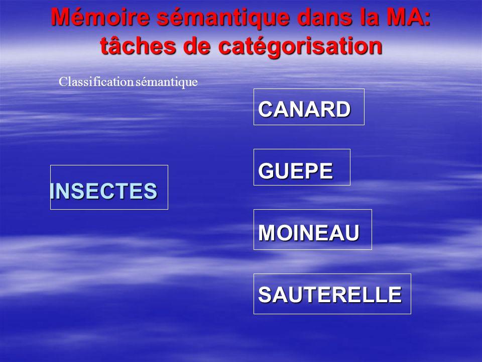 Mémoire sémantique dans la MA: tâches de catégorisation INSECTESCANARDGUEPEMOINEAUSAUTERELLE Classification sémantique
