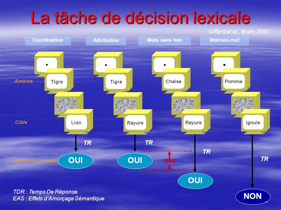 47 La tâche de décision lexicale Réponse du sujet TDR : Temps De Réponse EAS : Effets dAmorçage Sémantique TR EAS TR CoordinationMots sans lienMot/non