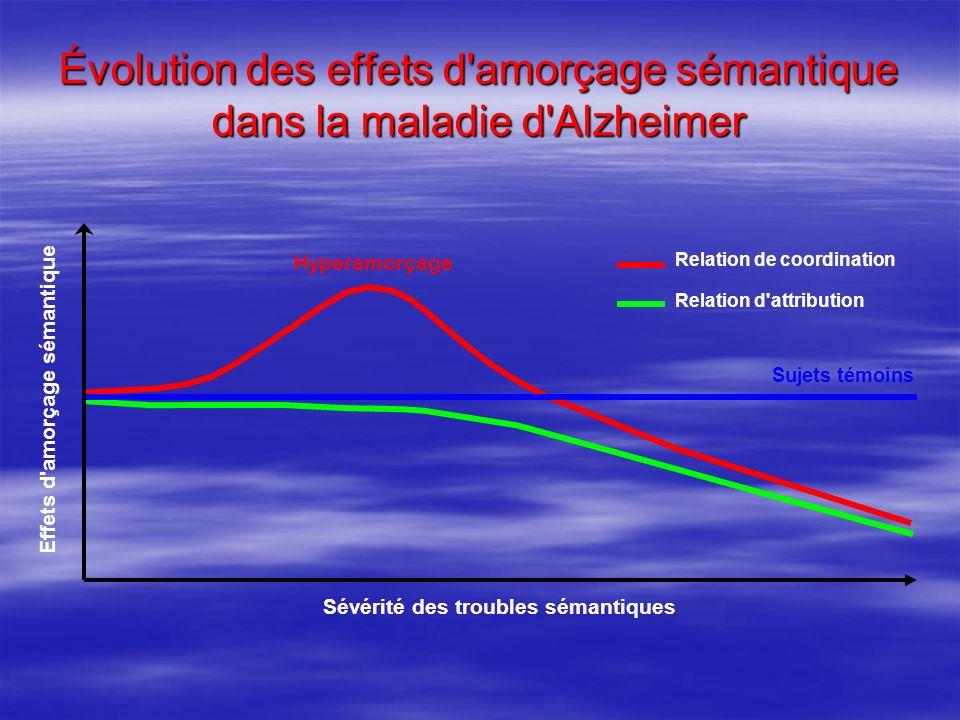 Évolution des effets d'amorçage sémantique dans la maladie d'Alzheimer Effets d'amorçage sémantique Sévérité des troubles sémantiques Sujets témoins R