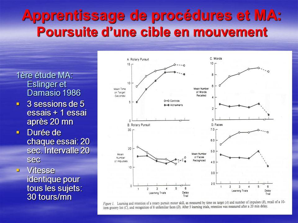 Apprentissage de procédures et MA: Poursuite dune cible en mouvement 1ère étude MA: Eslinger et Damasio 1986 3 sessions de 5 essais + 1 essai après 20
