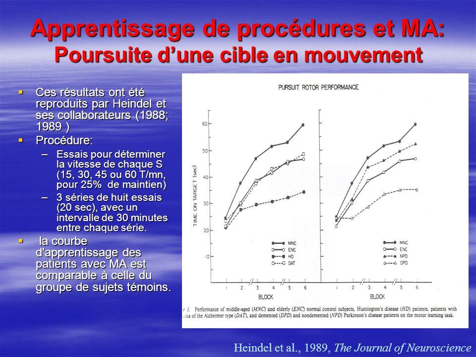 Apprentissage de procédures et MA: Poursuite dune cible en mouvement Ces résultats ont été reproduits par Heindel et ses collaborateurs (1988; 1989 )