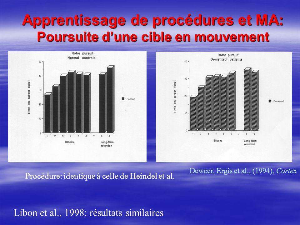 Apprentissage de procédures et MA: Poursuite dune cible en mouvement Deweer, Ergis et al., (1994), Cortex Procédure: identique à celle de Heindel et a