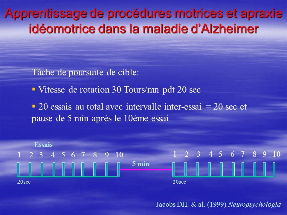 Apprentissage de procédures motrices et apraxie idéomotrice dans la maladie dAlzheimer Jacobs DH. & al. (1999) Neuropsychologia Tâche de poursuite de