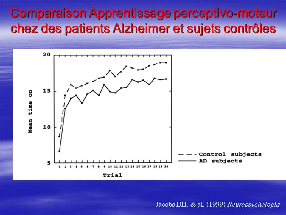 Comparaison Apprentissage perceptivo-moteur chez des patients Alzheimer et sujets contrôles Jacobs DH. & al. (1999) Neuropsychologia