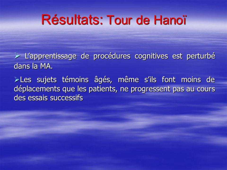 Résultats: Tour de Hanoï Lapprentissage de procédures cognitives est perturbé dans la MA. Lapprentissage de procédures cognitives est perturbé dans la