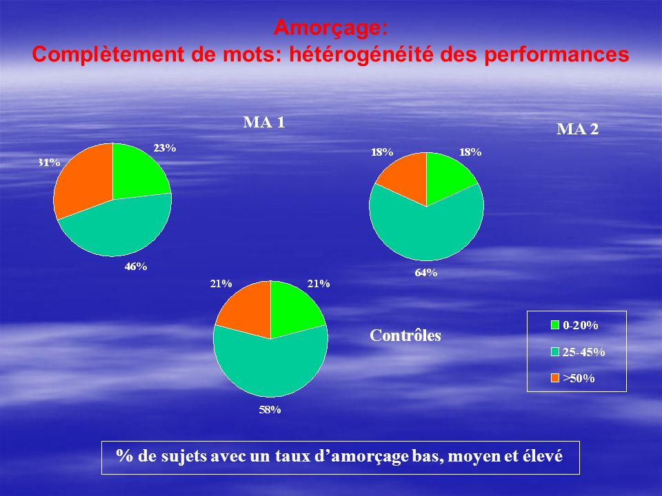 Amorçage: Complètement de mots: hétérogénéité des performances % de sujets avec un taux damorçage bas, moyen et élevé