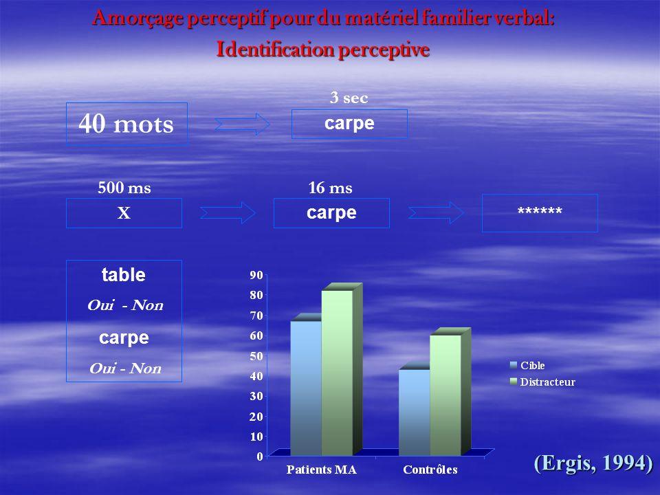 X carpe ****** 16 ms500 ms 40 mots carpe 3 sec table Oui - Non carpe Oui - Non Amorçage perceptif pour du matériel familier verbal: Identification per