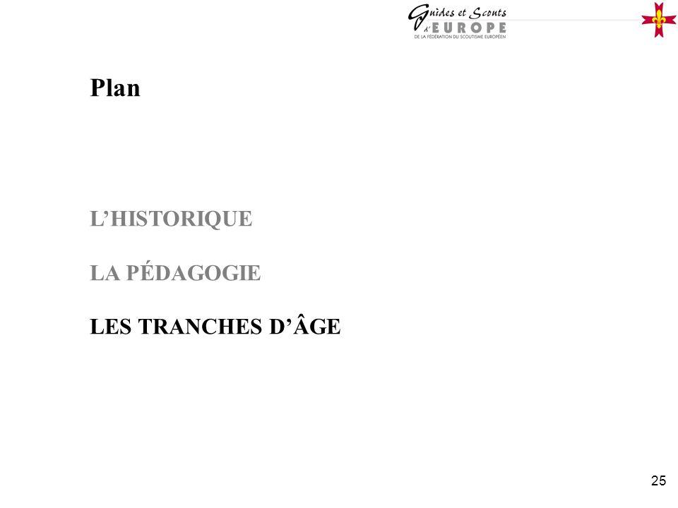 25 Plan LHISTORIQUE LA PÉDAGOGIE LES TRANCHES DÂGE