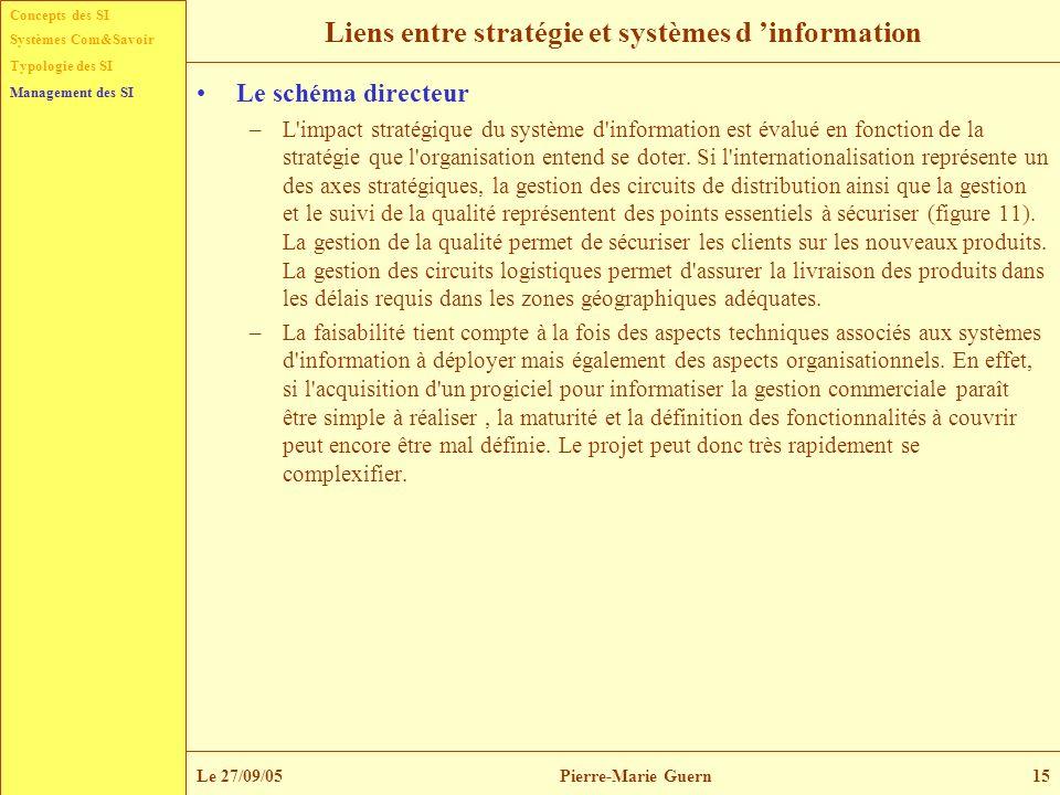 Concepts des SI Typologie des SI Management des SI Systèmes Com&Savoir Le 27/09/05Pierre-Marie Guern15 Liens entre stratégie et systèmes d information