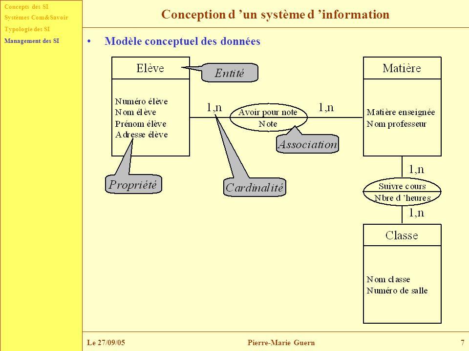 Concepts des SI Typologie des SI Management des SI Systèmes Com&Savoir Le 27/09/05Pierre-Marie Guern8 Conception d un système d information Validation du schéma conceptuel et structure projet –Le passage de la phase de conception à la phase de réalisation (souvent également appelée phase de développement) nécessite une étape cruciale qui est la validation du modèle conceptuel.