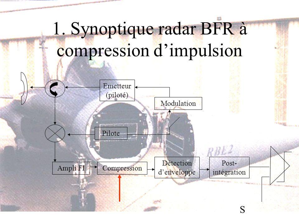 1. Synoptique radar BFR à compression dimpulsion Pilote Ampli FI Emetteur (piloté) Compression Modulation Post- intégration Détection denveloppe S