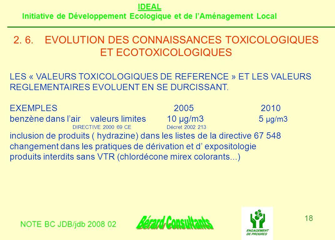 IDEAL Initiative de Développement Ecologique et de lAménagement Local NOTE BC JDB/jdb 2008 02 18 2. 6.EVOLUTION DES CONNAISSANCES TOXICOLOGIQUES ET EC