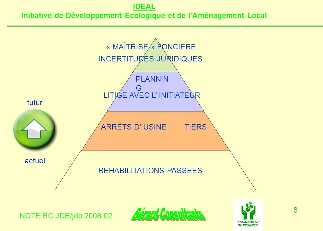 IDEAL Initiative de Développement Ecologique et de lAménagement Local NOTE BC JDB/jdb 2008 02 9 2.1.