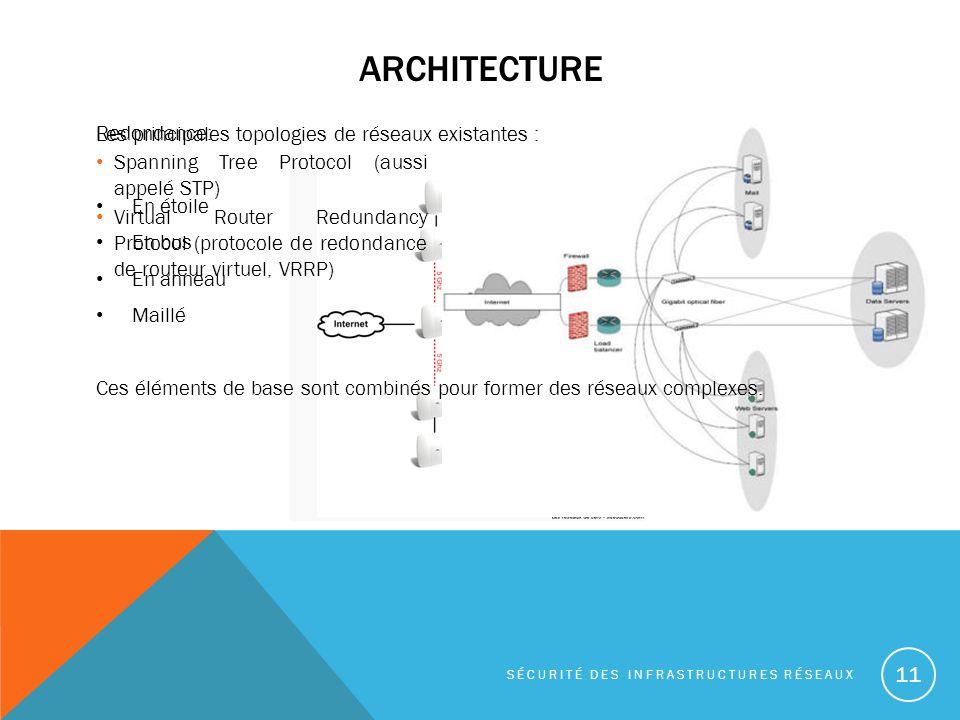 ARCHITECTURE 11 SÉCURITÉ DES INFRASTRUCTURES RÉSEAUX Redondance: Spanning Tree Protocol (aussi appelé STP) Virtual Router Redundancy Protocol (protocole de redondance de routeur virtuel, VRRP) Les principales topologies de réseaux existantes : En étoile En bus En anneau Maillé Ces éléments de base sont combinés pour former des réseaux complexes..