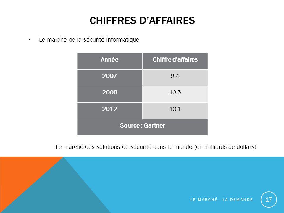 CHIFFRES DAFFAIRES Le marché de la sécurité informatique Le marché des solutions de sécurité dans le monde (en milliards de dollars) 17 AnnéeChiffre d affaires 20079,4 200810,5 201213,1 Source : Gartner LE MARCHÉ - LA DEMANDE