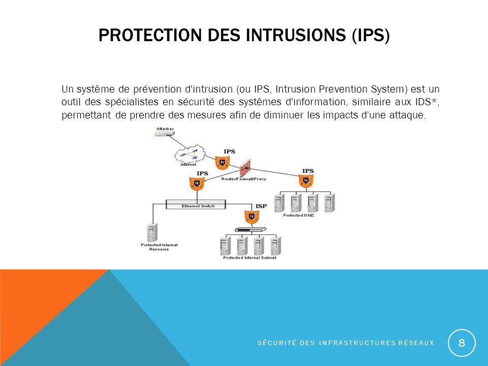PROTECTION DES INTRUSIONS (IPS) Un système de prévention d intrusion (ou IPS, Intrusion Prevention System) est un outil des spécialistes en sécurité des systèmes d information, similaire aux IDS*, permettant de prendre des mesures afin de diminuer les impacts d une attaque.