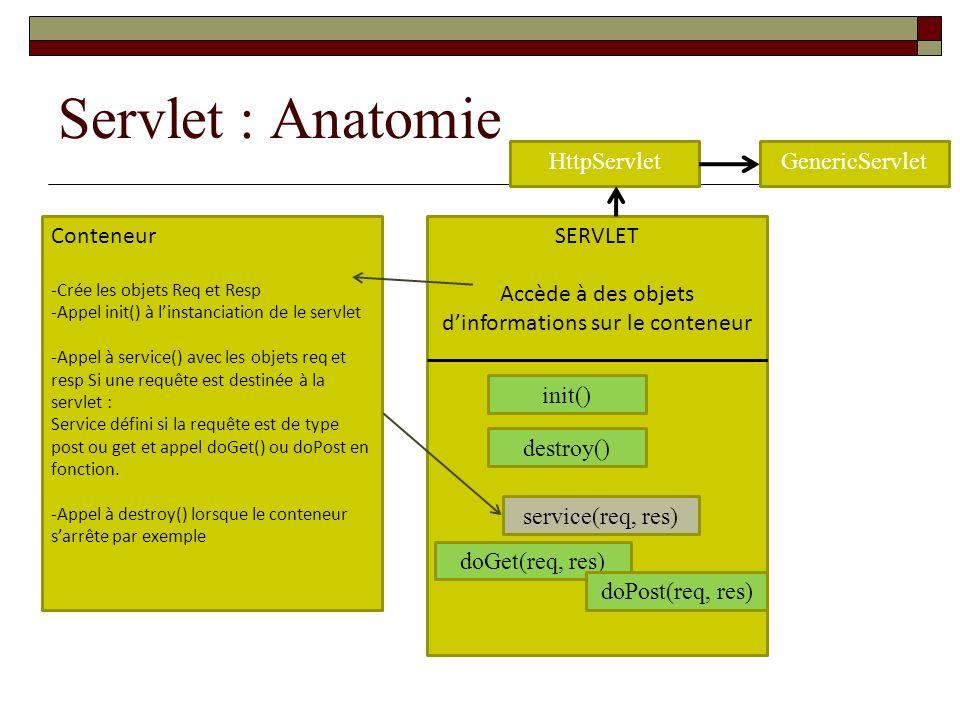 Servlet : Anatomie SERVLET Accède à des objets dinformations sur le conteneur init() destroy() service(req, res) doGet(req, res) doPost(req, res) Cont