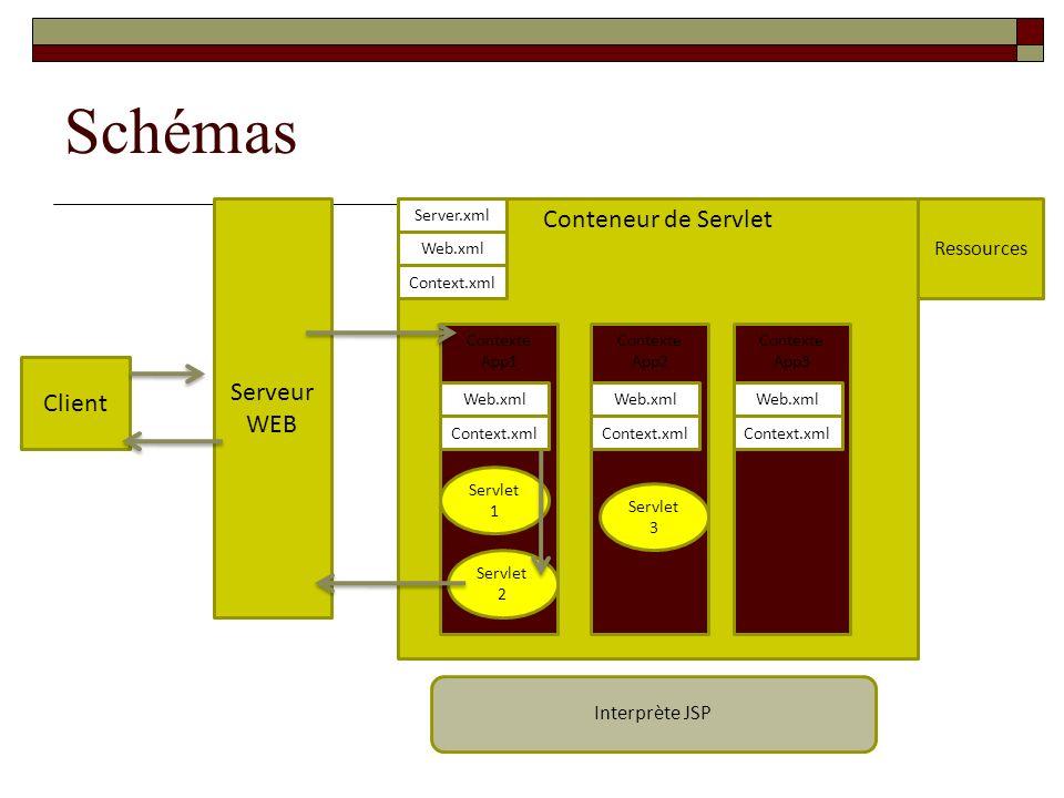 Schémas Client Serveur WEB Conteneur de Servlet Contexte App1 Contexte App2 Contexte App3 Web.xml Server.xml Context.xml Web.xml Context.xml Web.xml C