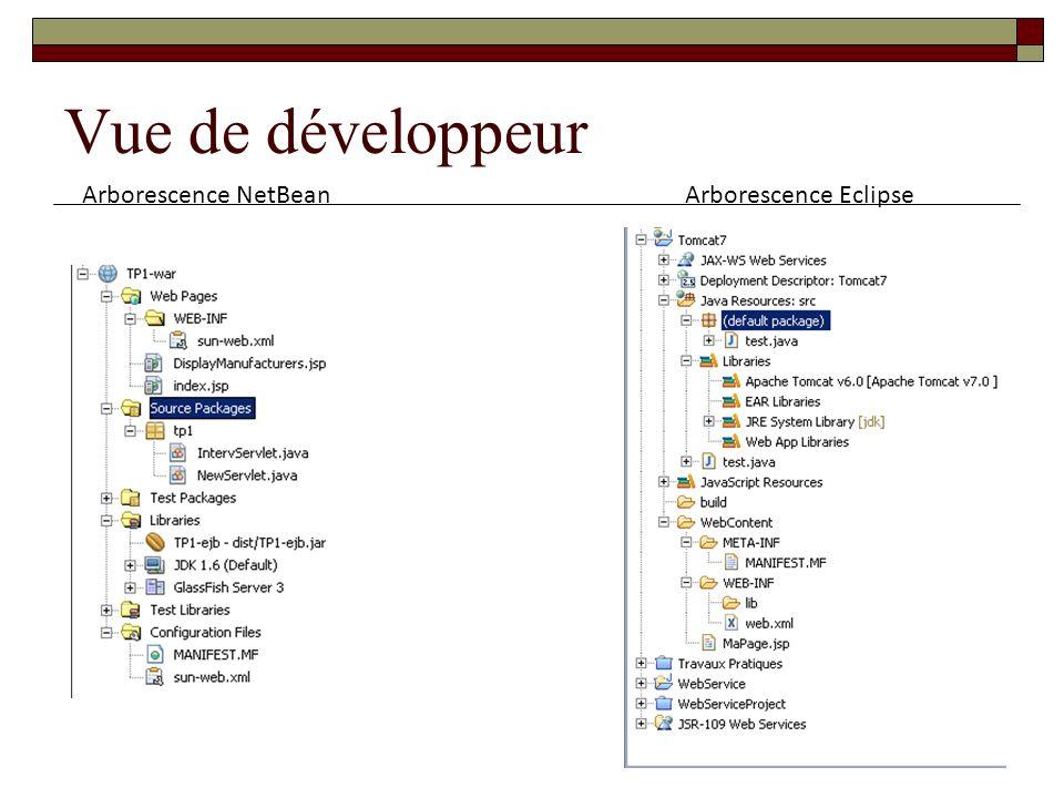 Vue de développeur Arborescence NetBeanArborescence Eclipse