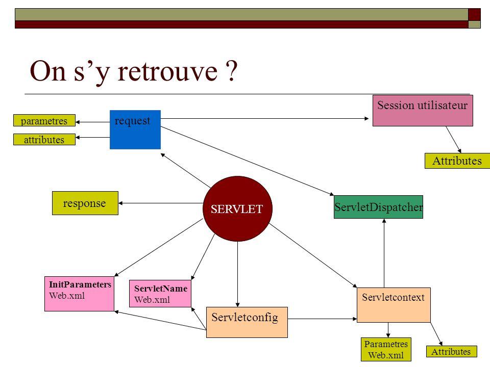 On sy retrouve ? SERVLET response Session utilisateur Attributes request attributes parametres Servletconfig Servletcontext InitParameters Web.xml Ser