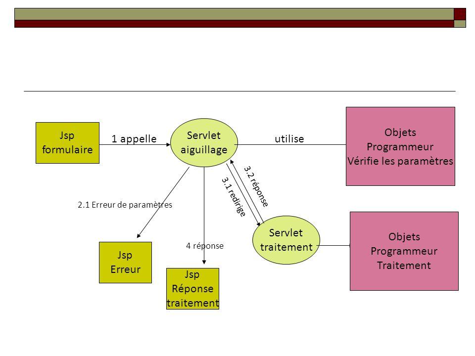 Jsp formulaire Jsp Erreur Servlet aiguillage 1 appelle utilise 2.1 Erreur de paramètres Jsp Réponse traitement 3.1 redirige Servlet traitement Objets