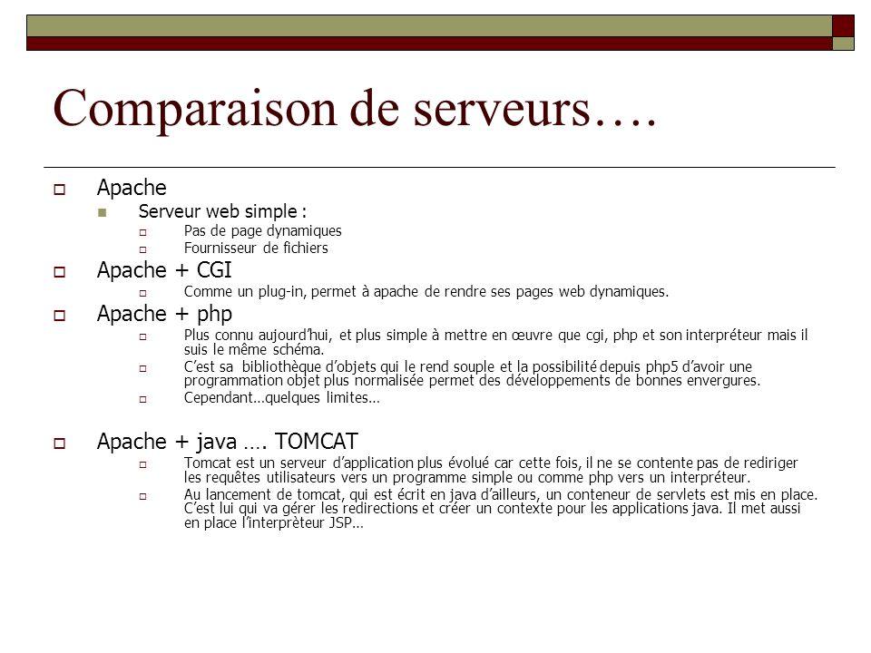 Comparaison de serveurs…. Apache Serveur web simple : Pas de page dynamiques Fournisseur de fichiers Apache + CGI Comme un plug-in, permet à apache de