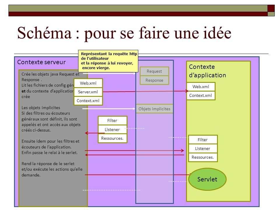 Schéma : pour se faire une idée Contexte serveur Contexte dapplication Web.xml Context.xml Listener Filter Ressources. Listener Filter Ressources. Cré