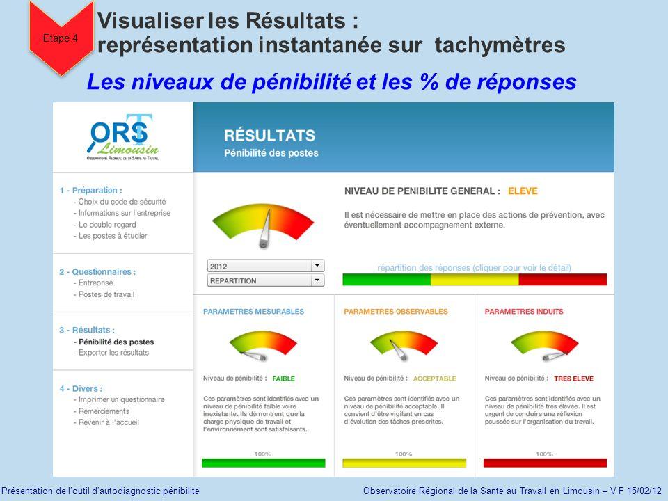 Présentation de loutil dautodiagnostic pénibilité Observatoire Régional de la Santé au Travail en Limousin – V F 15/02/12 Etape 4 Les niveaux de pénib