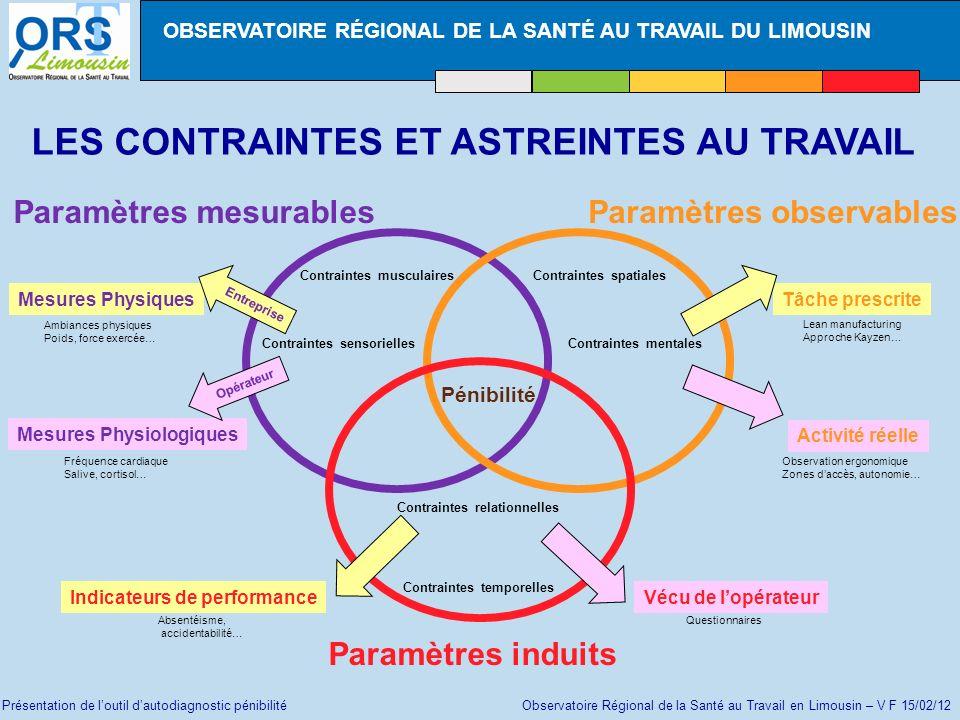 Présentation de loutil dautodiagnostic pénibilité Observatoire Régional de la Santé au Travail en Limousin – V F 15/02/12 Etape 3 Enquêter sur les 3 paramètres : questionnaire « paramètres induits »