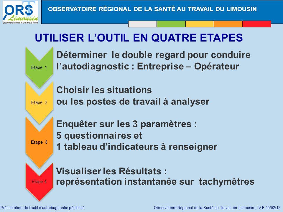 Présentation de loutil dautodiagnostic pénibilité Observatoire Régional de la Santé au Travail en Limousin – V F 15/02/12 Etape 3 Enquêter sur les 3 paramètres : Tableau dindicateurs « paramètres induits »