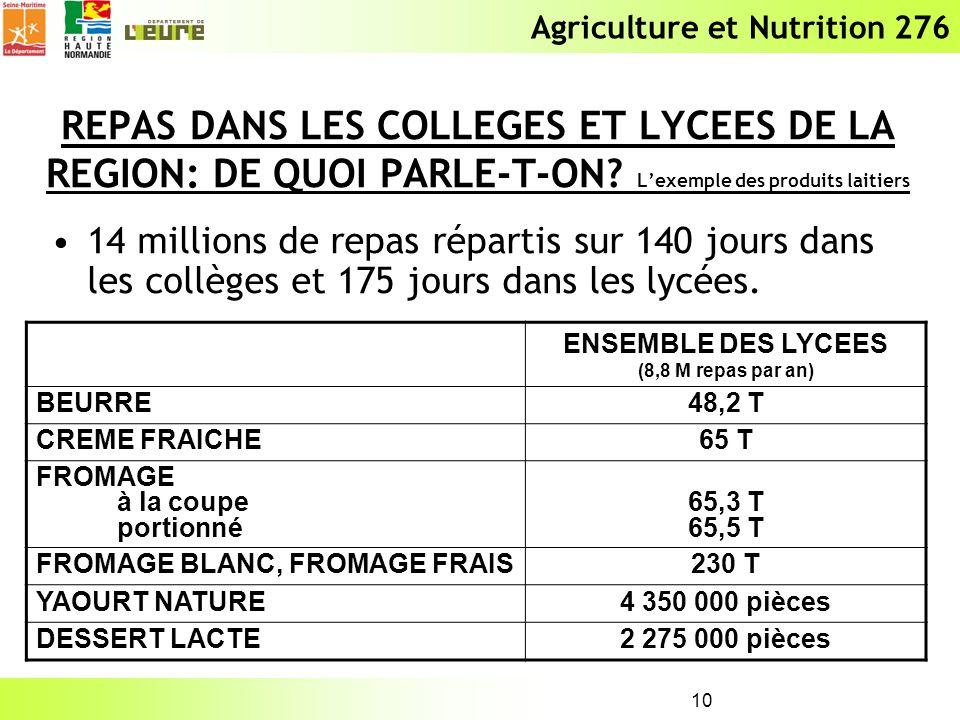 Agriculture et Nutrition 276 10 REPAS DANS LES COLLEGES ET LYCEES DE LA REGION: DE QUOI PARLE-T-ON? Lexemple des produits laitiers 14 millions de repa